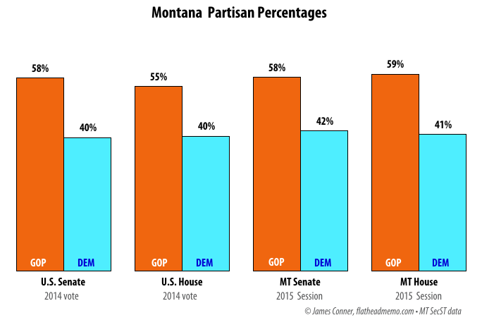 mt_partisan_percentages