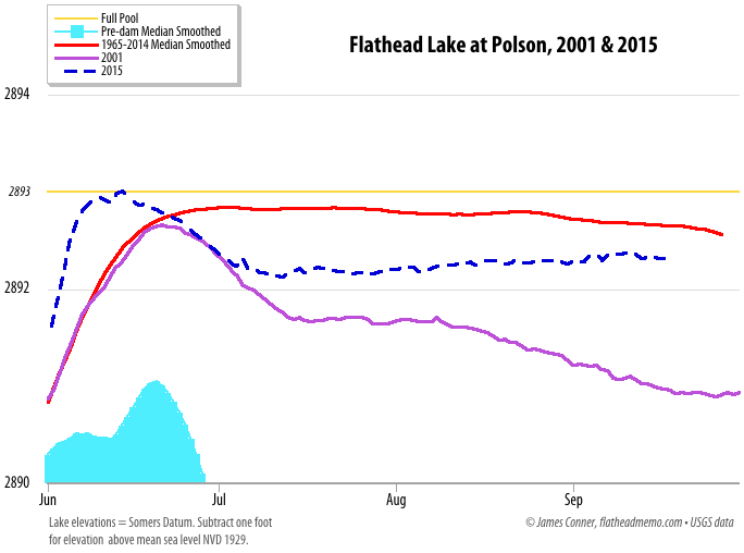 flatlake_2001-2015-jun-sep