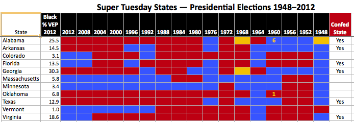 super_tuesday_states
