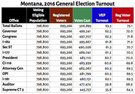 2016_turnout_summary