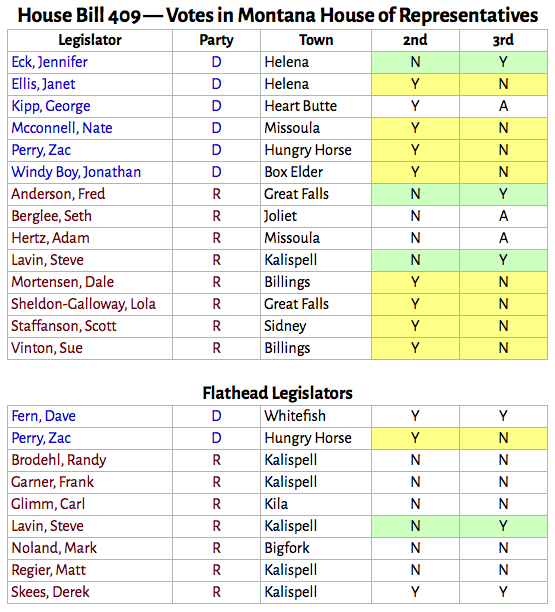 HB-409_changed_votes