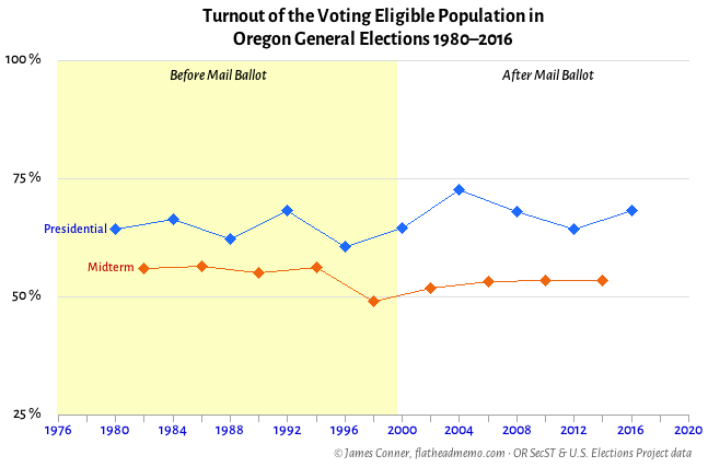VEP_turnout_OR_2_2016
