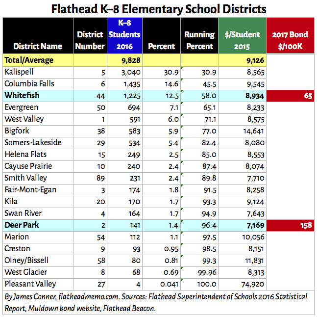 flathead_elementary_districts_table