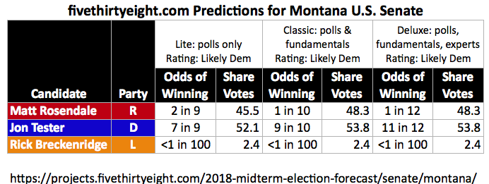 Im Not As Optimistic And Rate The Election A Toss Up Although A 14 June Gravis Poll Reported Tester Was Up Seven Points That Lead Declined To Three